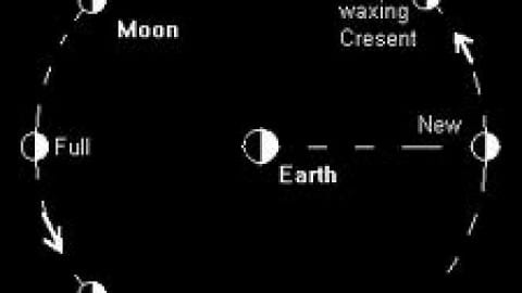 The Esbats (Moon Phase Correspondences)