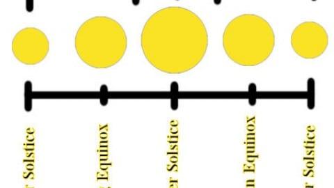 Solar Cycles