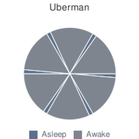 Alternative Sleep Cycles