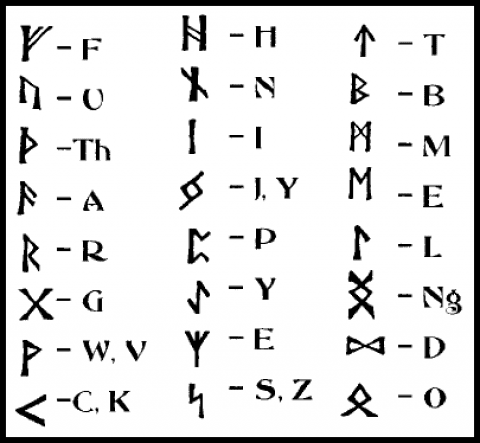 Other Alphabets In Magic