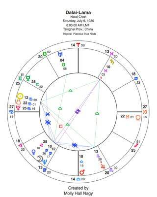 What is a Birth Chart?